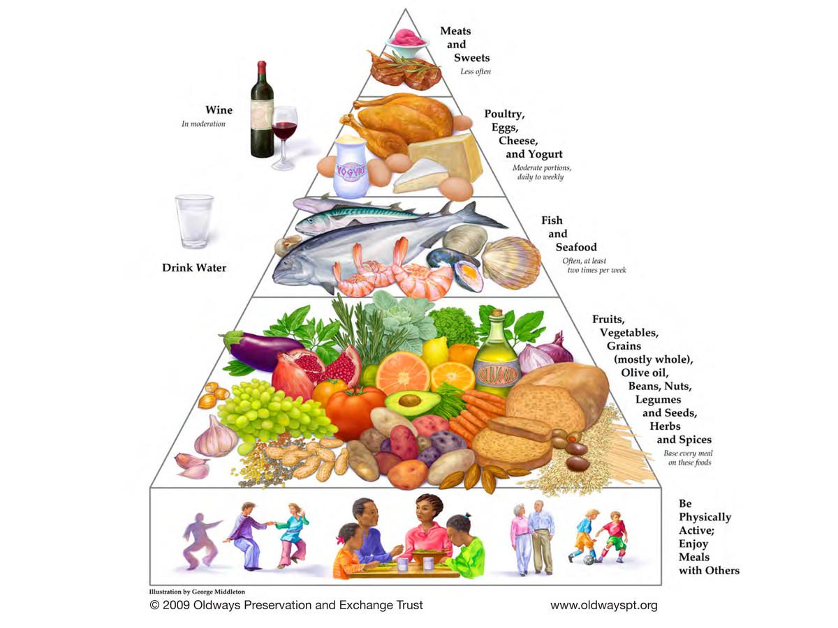 Oldways Mediterranean Diet Food Pyramid