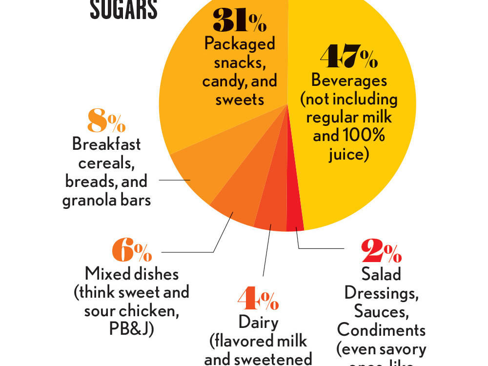 1601p63-sugar-sources-pie-chart.jpg