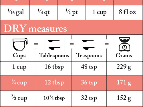 Measurement Conversion Chart For Recipes  Cooking Light