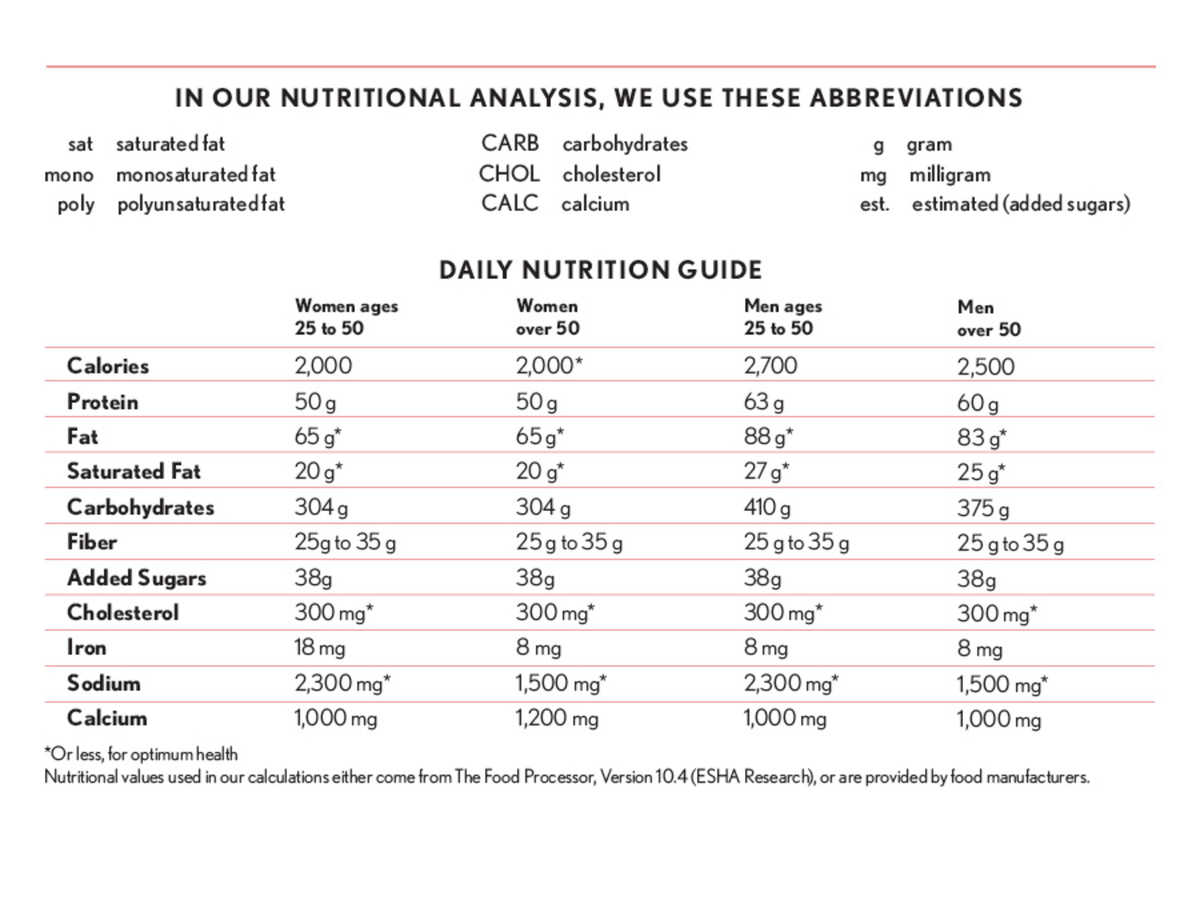 Cooking Light Nutritional Guidelines