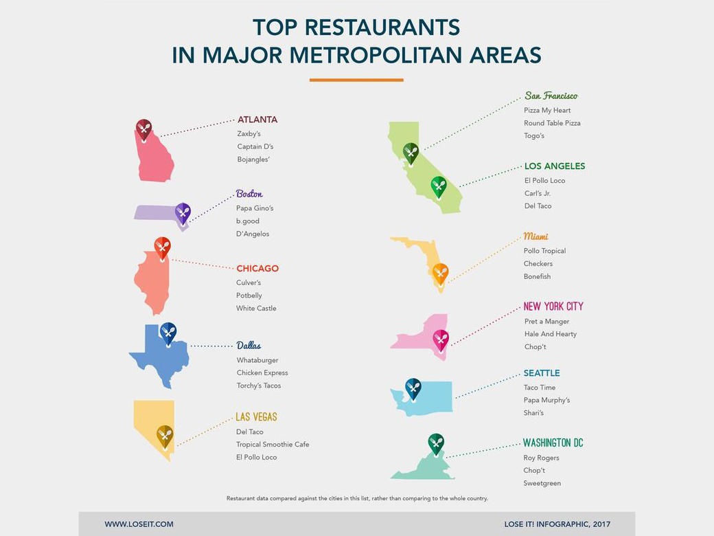 Top Restaurants Infographic
