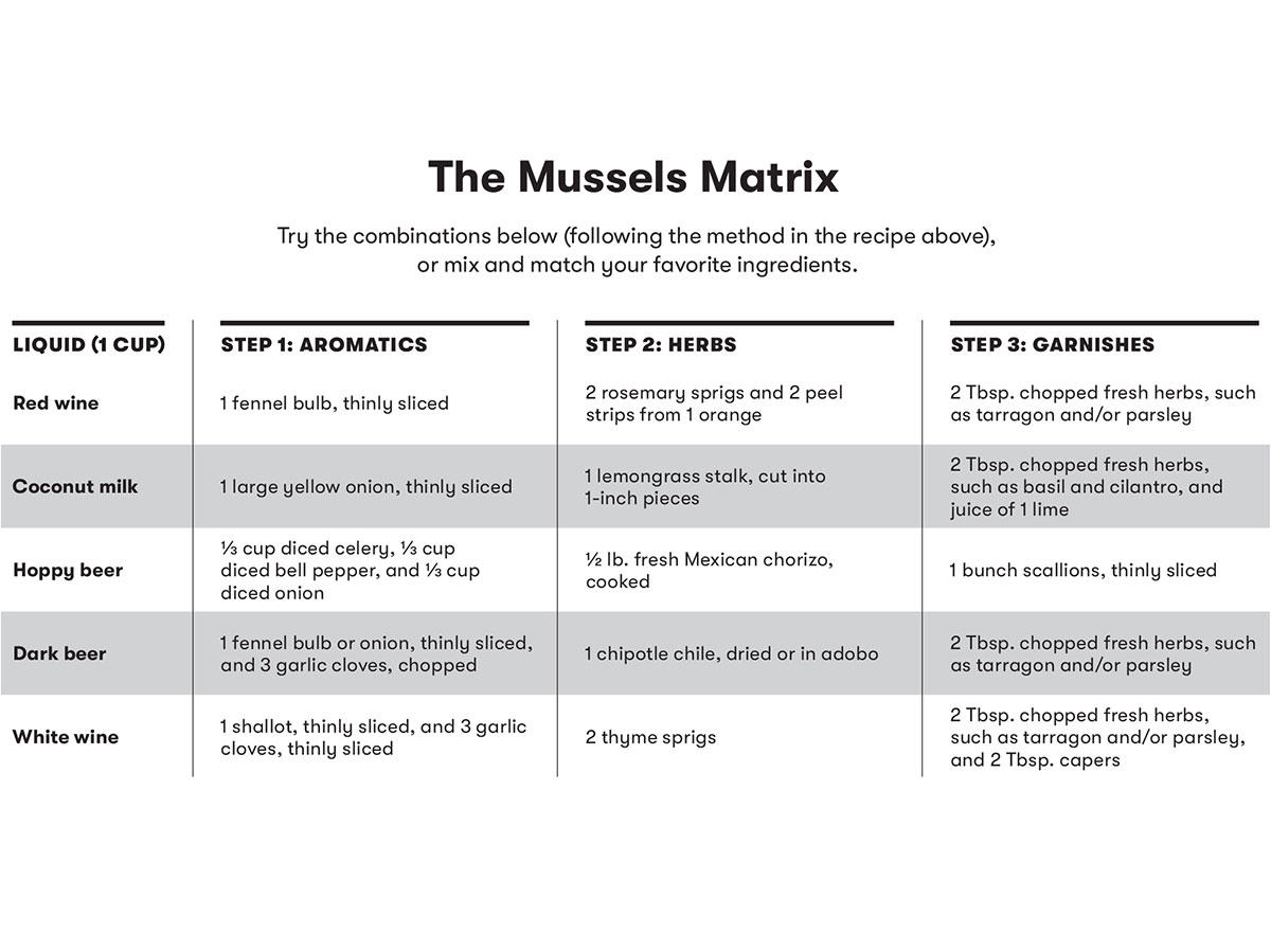 Mussel Matrix