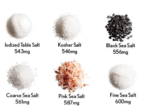 "It's conventional wisdom that big-grained salt contains about 25% less sodium by volume than table salt. The idea: Coarse crystals don't pack tightly and take up more space in a measuring spoon (with lots of air between them), meaning you consume less sodium. Labels on one brand show a 110mg difference between ¼ teaspoon of their table and kosher salts; that's a 19% savings if you use kosher. But our analysis of six salts showed less variation per ¼ teaspoon than you might think.Bottom line: If you're watching sodium, you can't throw ""gourmet"" salts around with impunity."