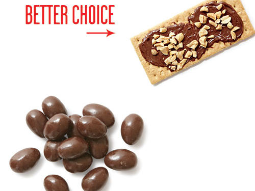 Just two handfuls of the almonds will set you back about 240 calories. Try smearing 2 teaspoons chocolate-hazelnut spread on a graham cracker. Top with 1 teaspoon chopped nuts. You'll save 16g sugar, too.
