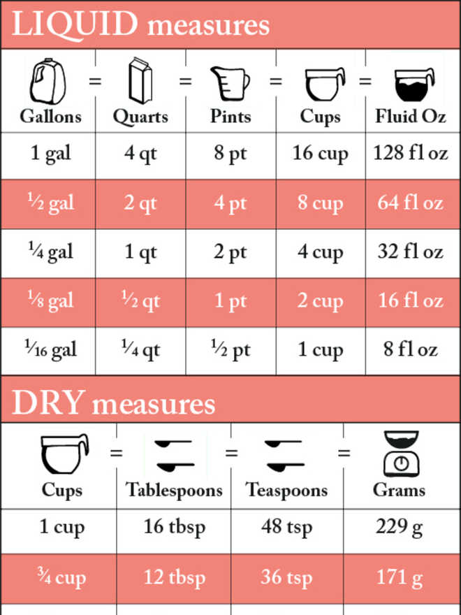 Measurement conversion chart for recipes cooking light for 8 tablespoons to cups