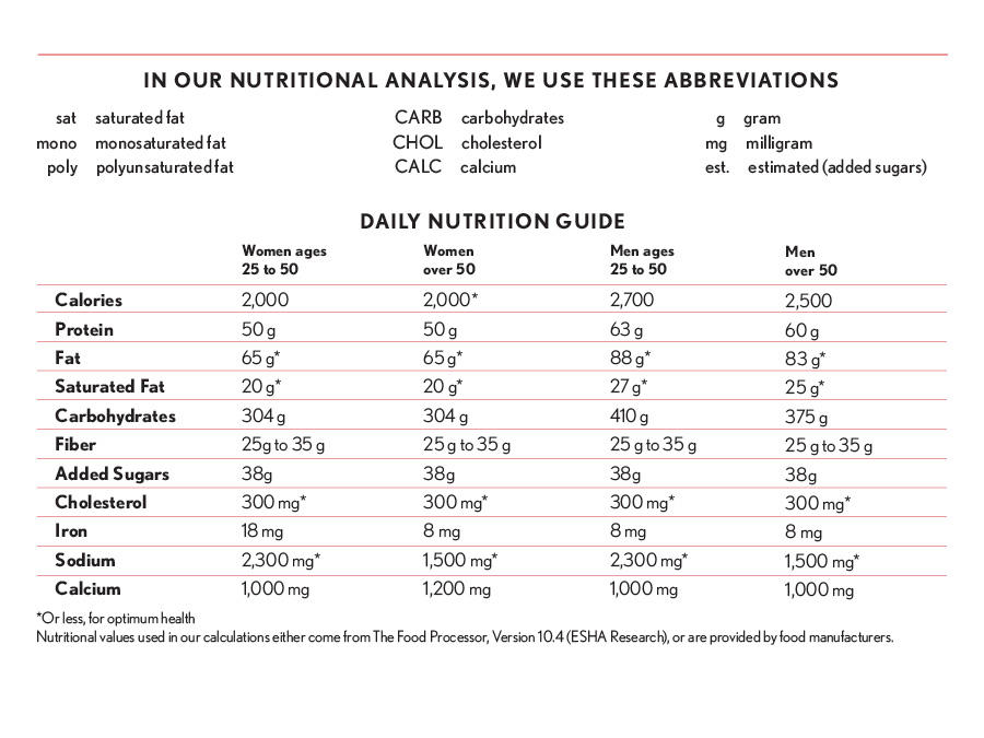 nutritional analysis paper